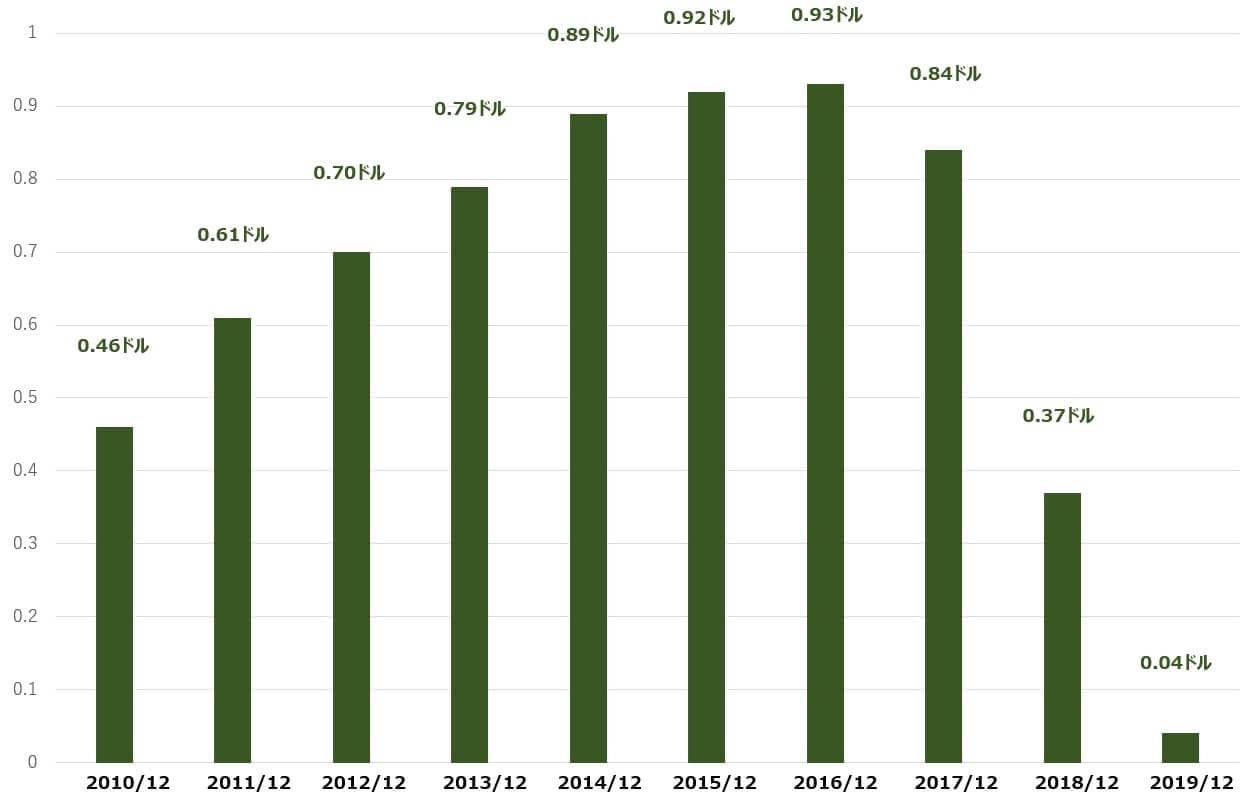 GE 米国株 配当 決算