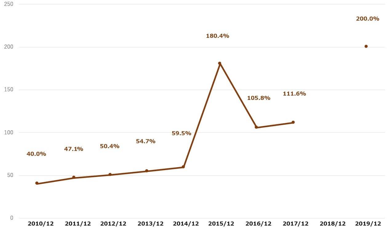 GE 米国株 決算 配当性向