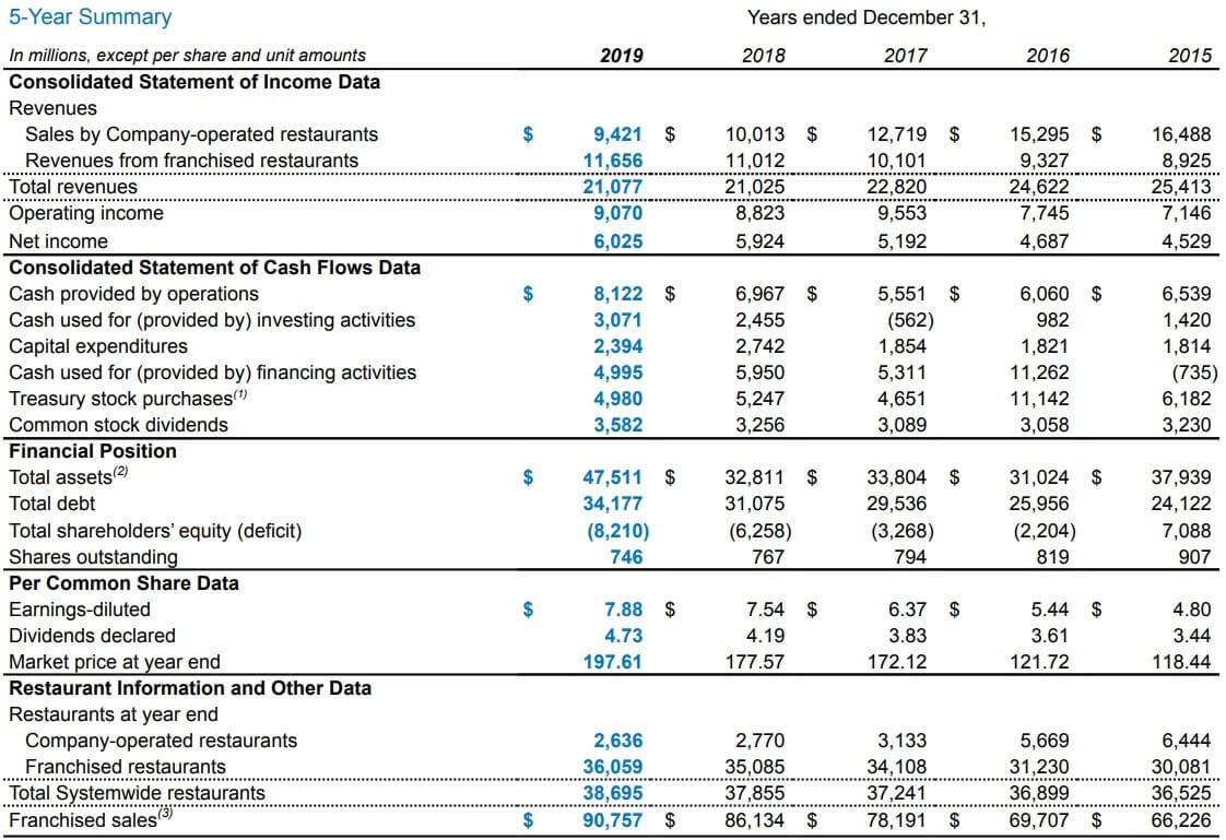 マクドナルド 米国株 決算 通期