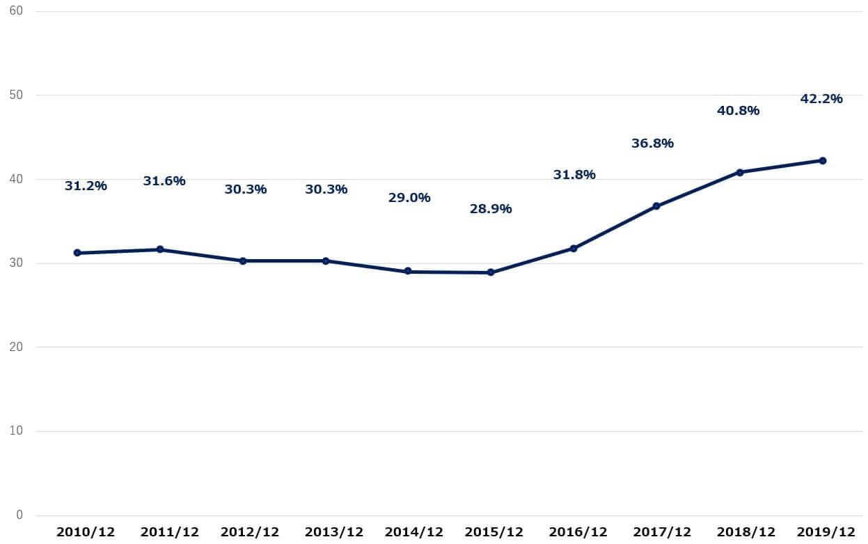 マクドナルド 米国株 決算 営業利益率