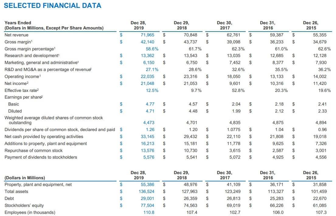 インテル 米国株 通期 決算