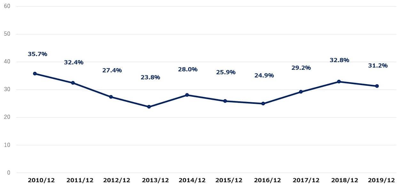 インテル 米国株 決算 営業利益率