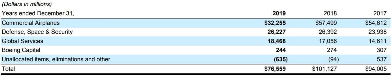 ボーイング 米国株 事業 売上高