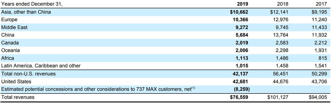 ボーイング 米国株 地域別 売上高
