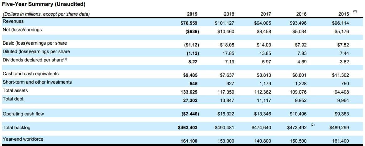ボーイング 米国株 決算 通期