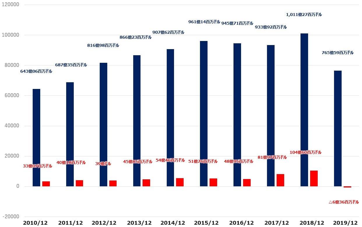 ボーイング 米国株 決算 売上高 純利益