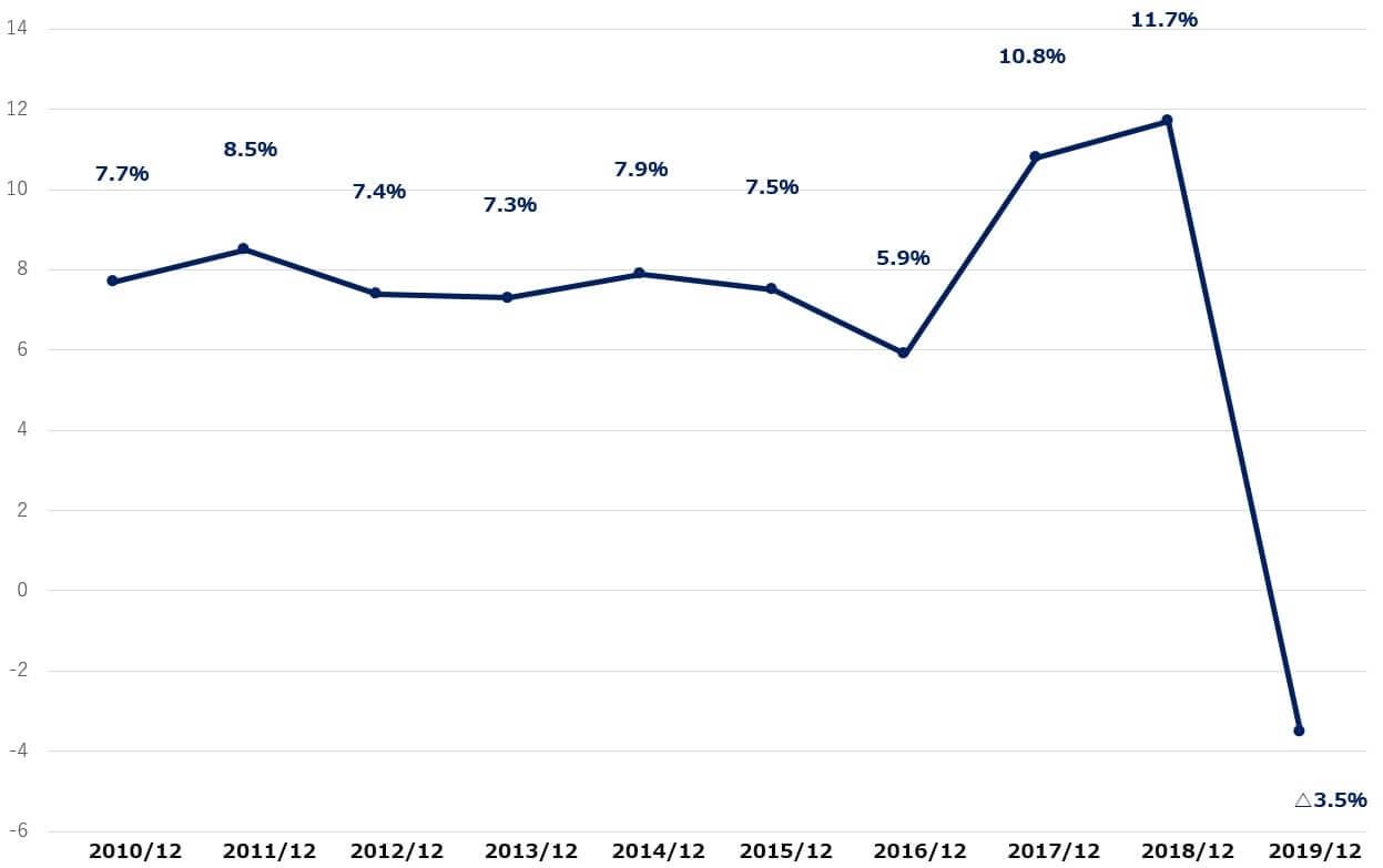 ボーイング 米国株 決算 営業利益率