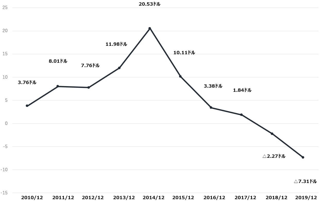 ボーイング 米国株 決算 BPS