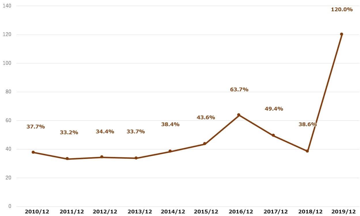 ボーイング 米国株 決算 配当性向