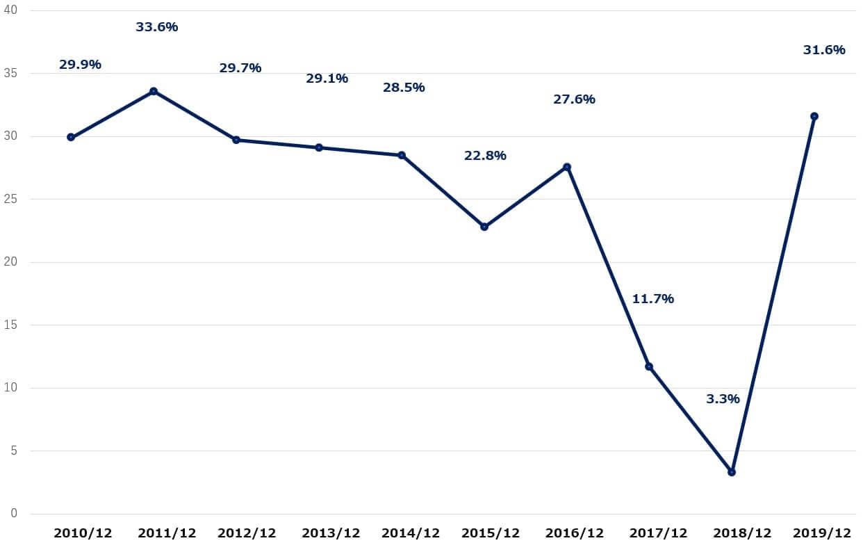 クアルコム 米国株 営業利益率 決算