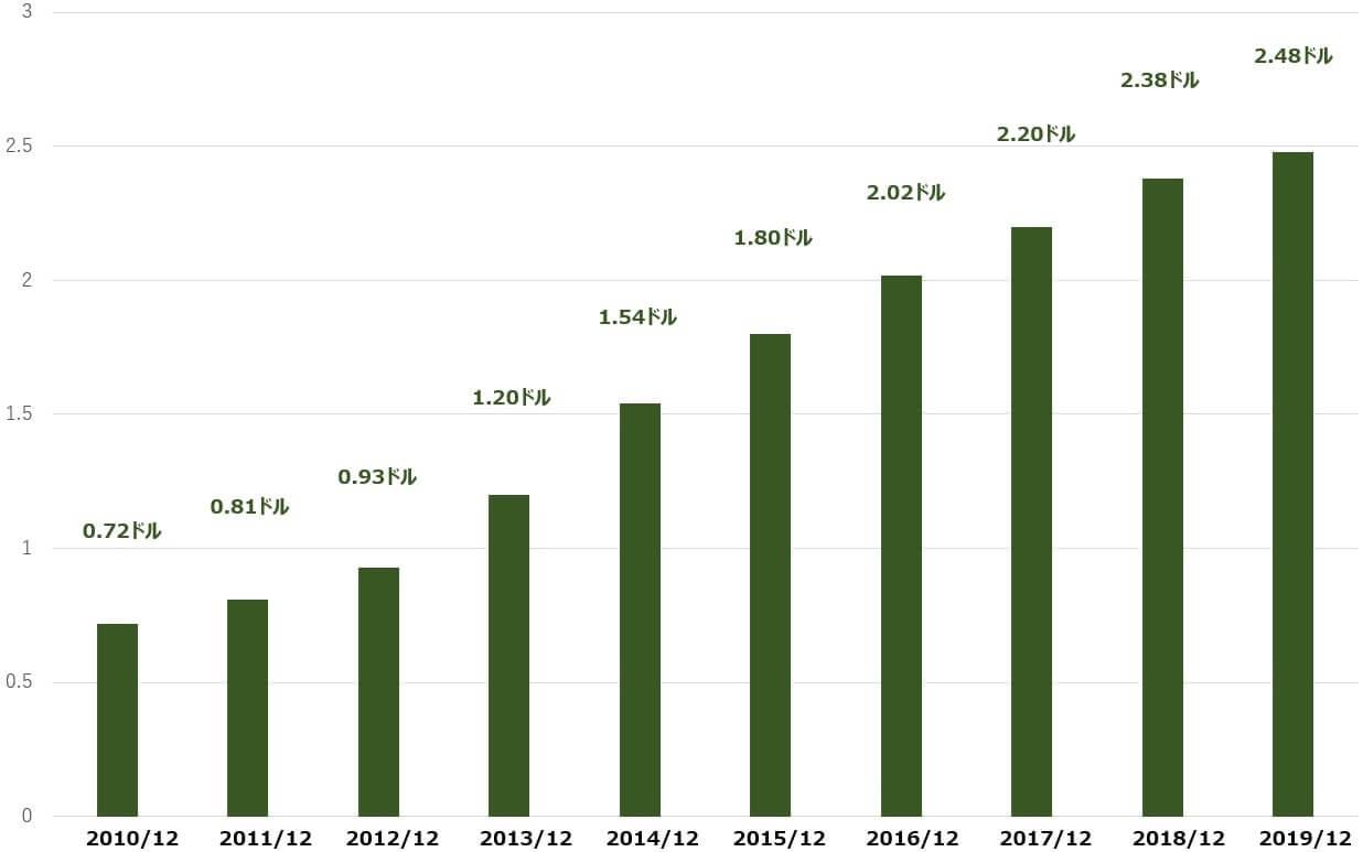 クアルコム 米国株 配当 決算