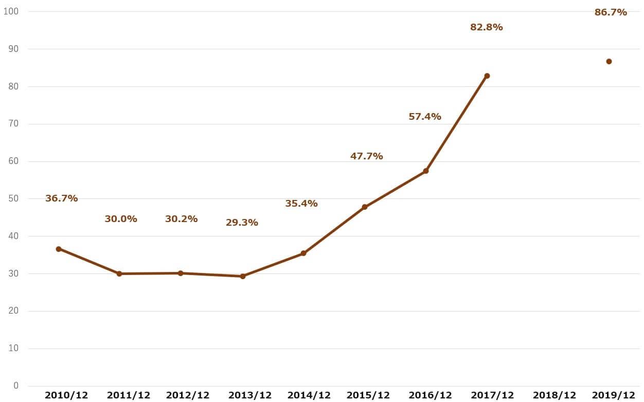 クアルコム 米国株 配当性向 決算