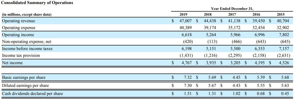 デルタ航空 米国株 決算 通期