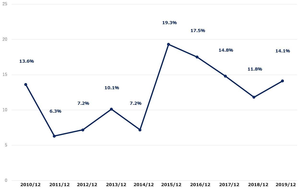 デルタ航空 米国株 営業利益率 決算