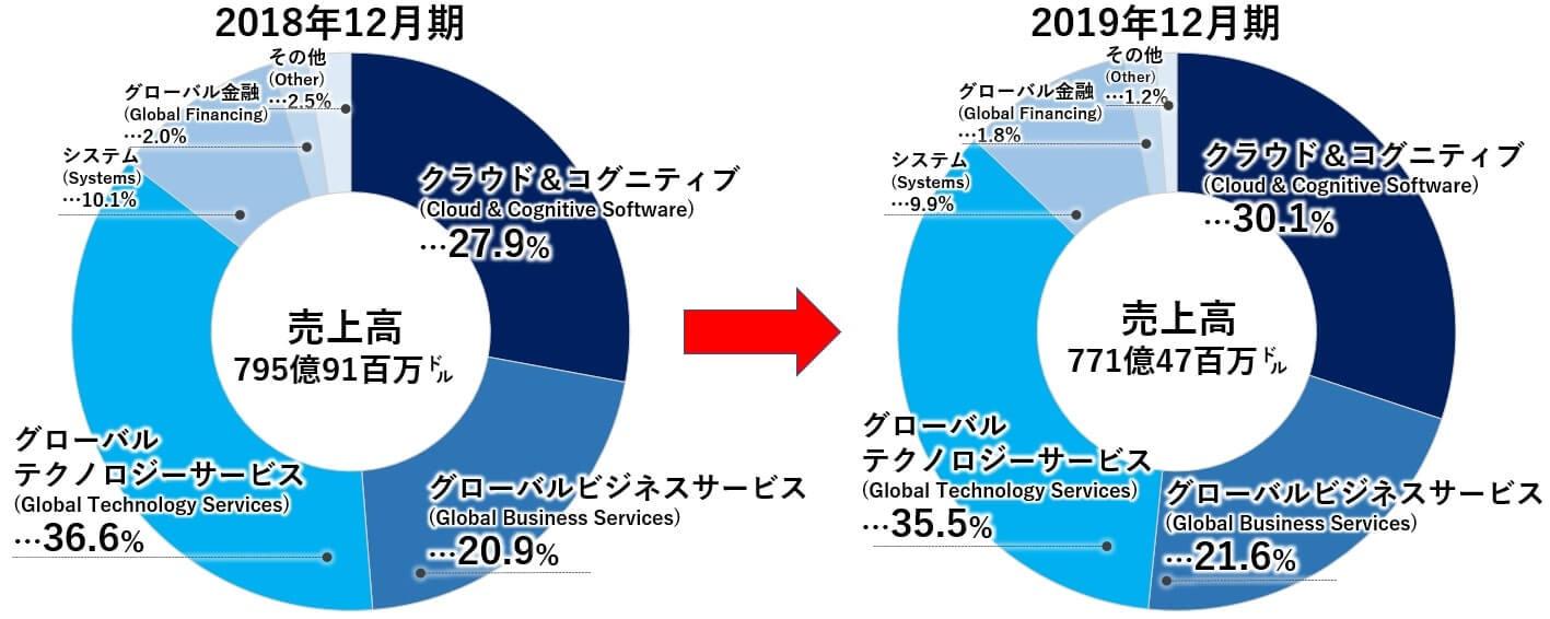 IBM 米国株 売上高 事業