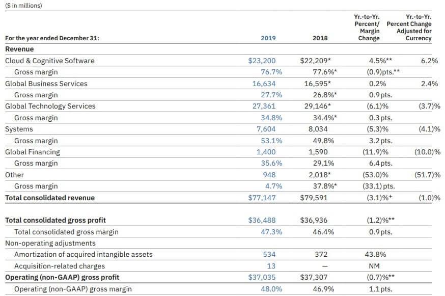 IBM 米国株 事業 売上高 決算