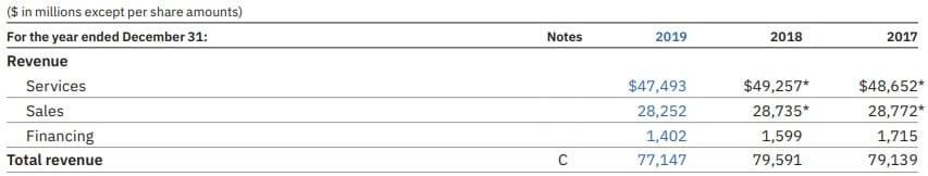 IBM 米国株 サービス 決算