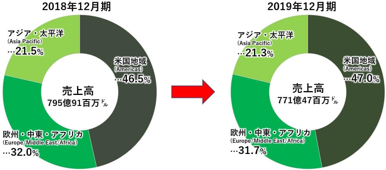 IBM 米国株 地域別 売上高 グラフ