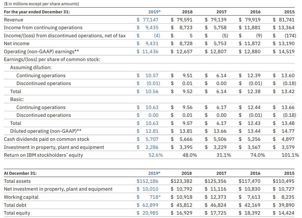 IBM 米国株 決算 通期 2019