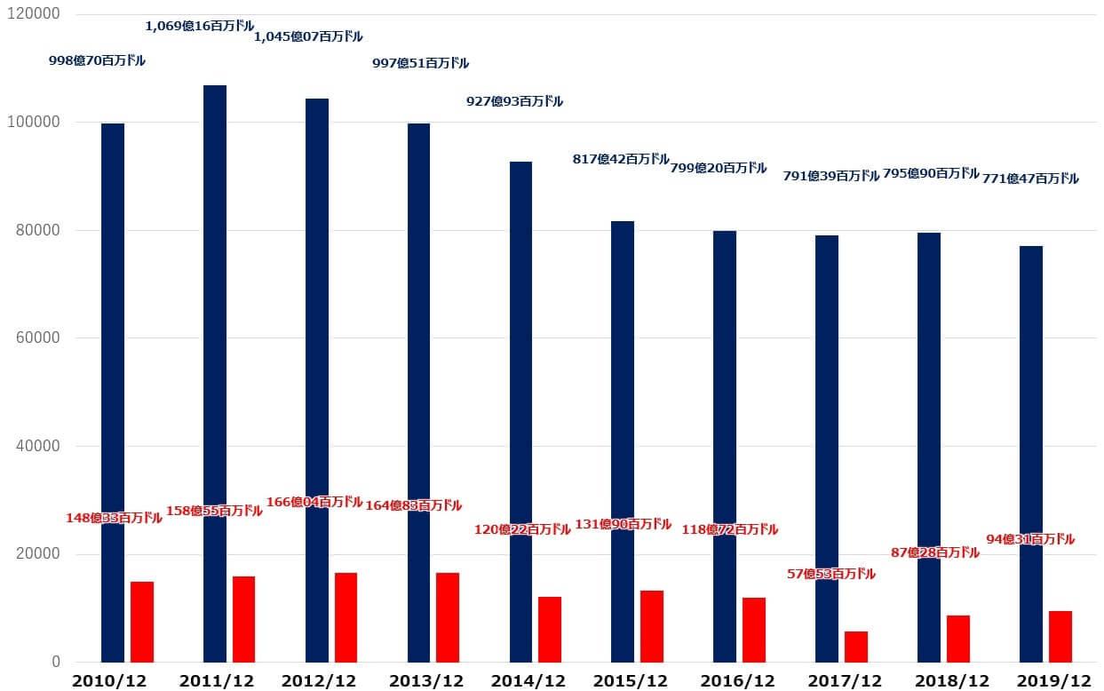 IBM 米国株 売上高 純利益