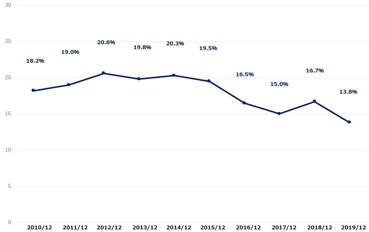 IBM 米国株 営業利益率 決算