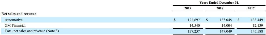 GM 米国株 事業 売上高 2019