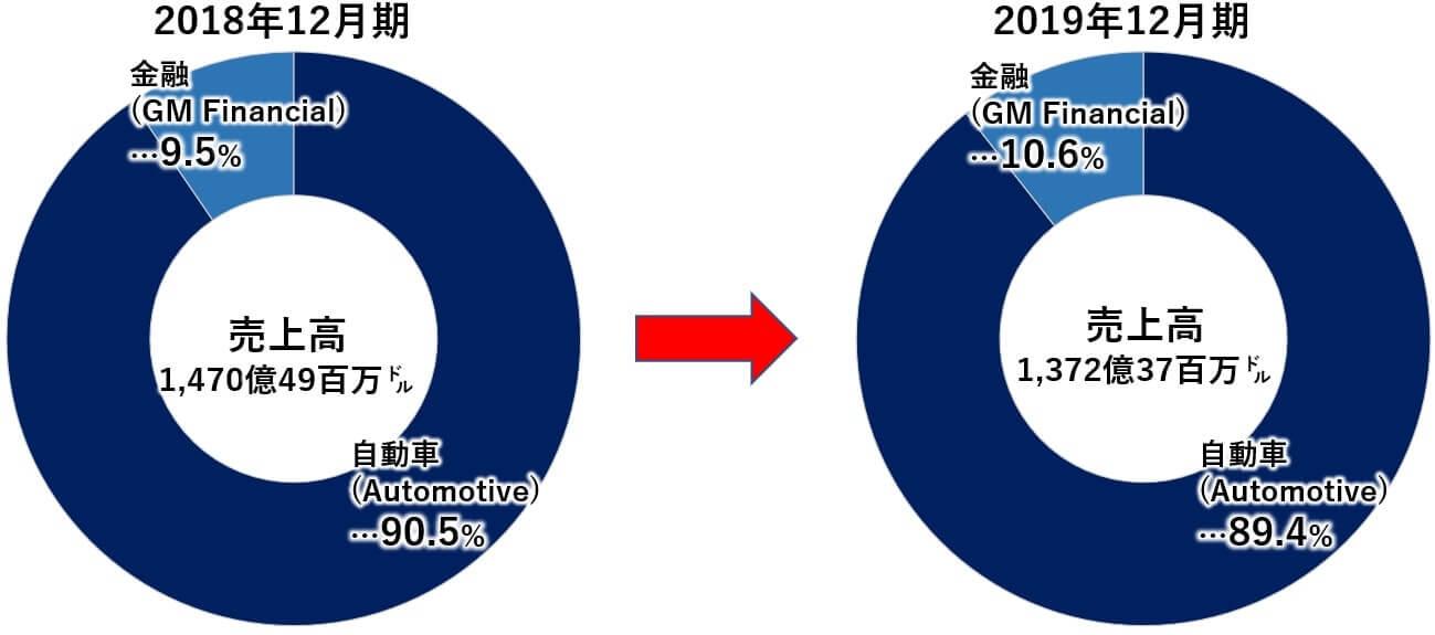 GM 米国株 売上高 事業別