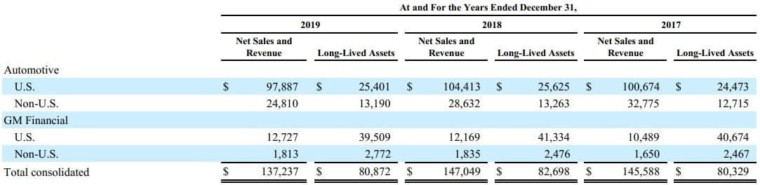 GM 米国株 地域別 売上高