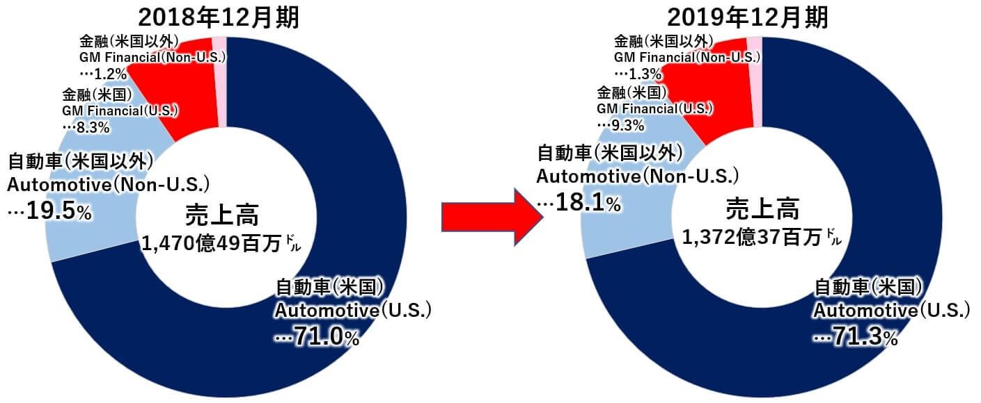 GM 米国株 売上高 地域