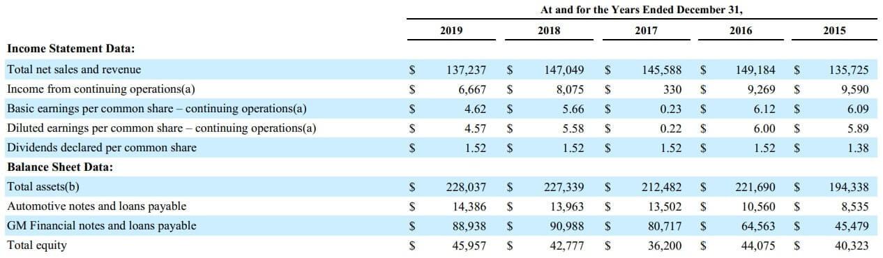 GM 米国株 決算 通期 2019