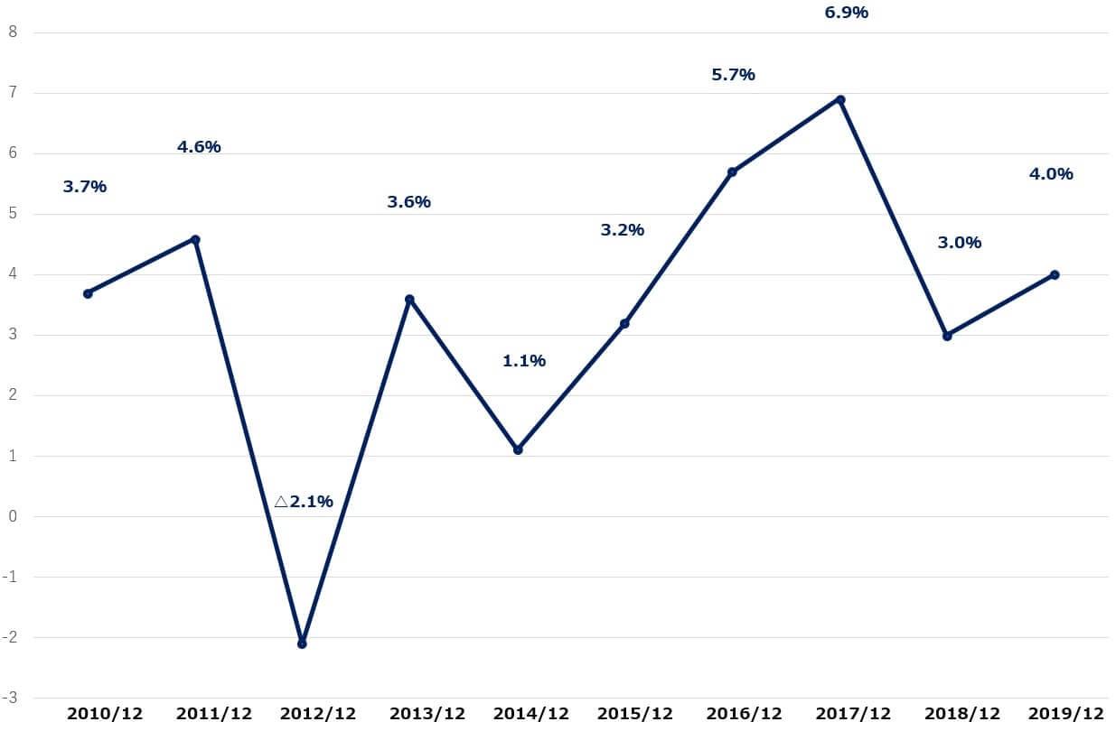 GM 米国株 営業利益率 決算
