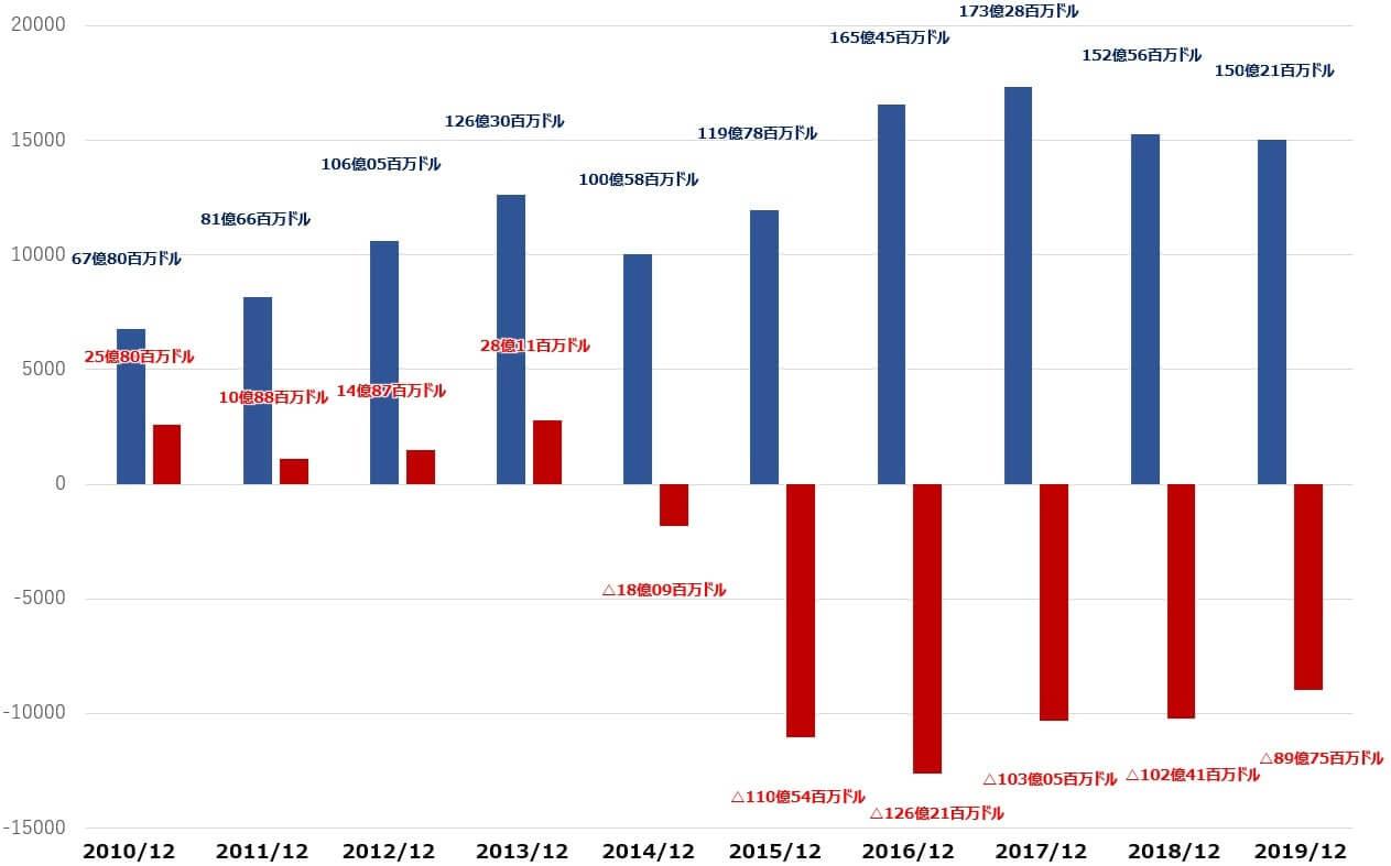 GM 米国株 キャッシュフロー 決算
