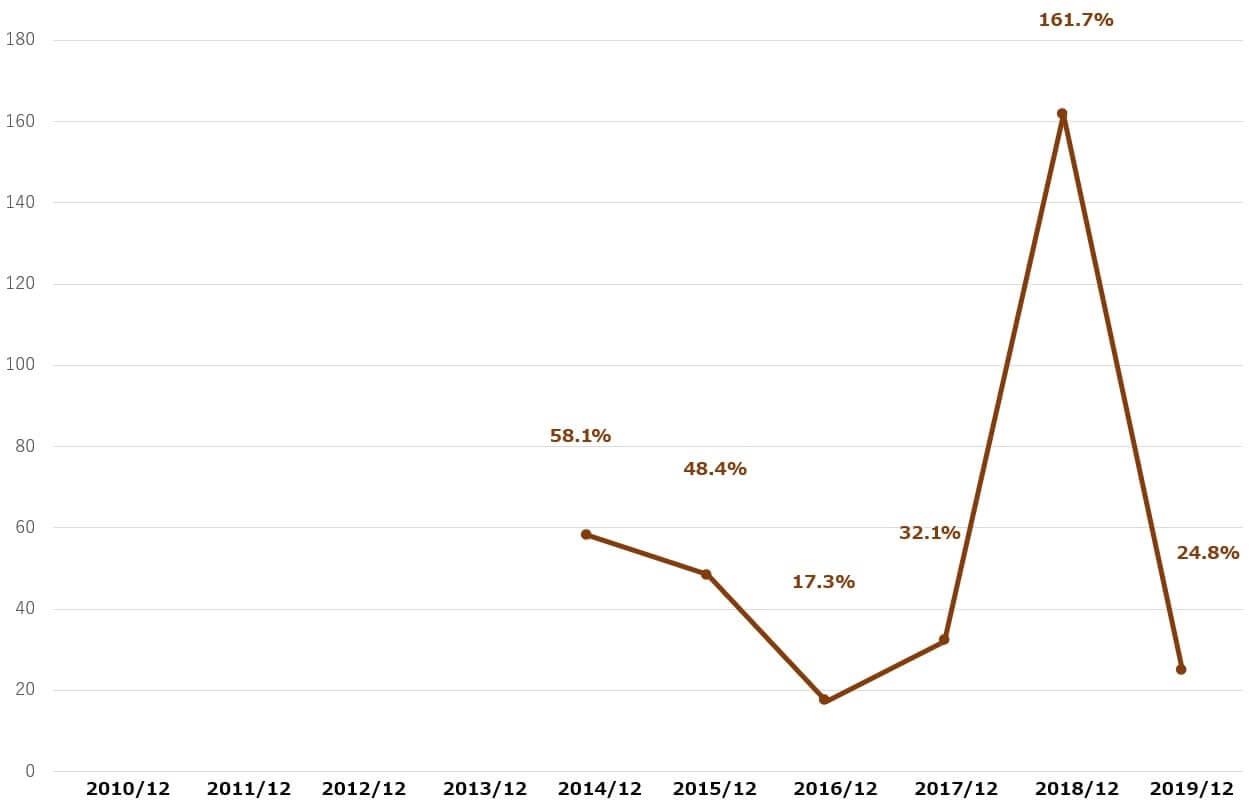 GM 米国株 決算 配当性向